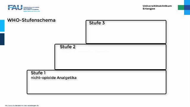 Medcast - Pharmakologie - Analgetika 1 preview image
