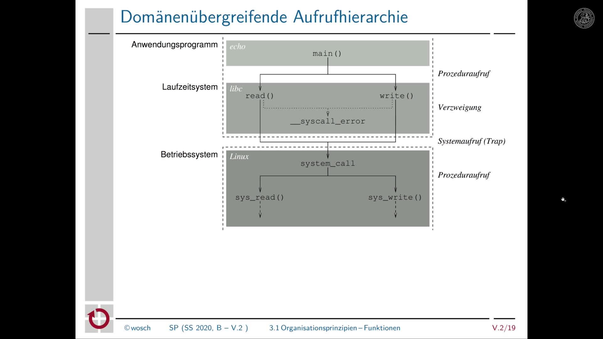 5.2.4 Rechnerorganisation: Organisationsprinzipien von Maschinenprogrammen preview image