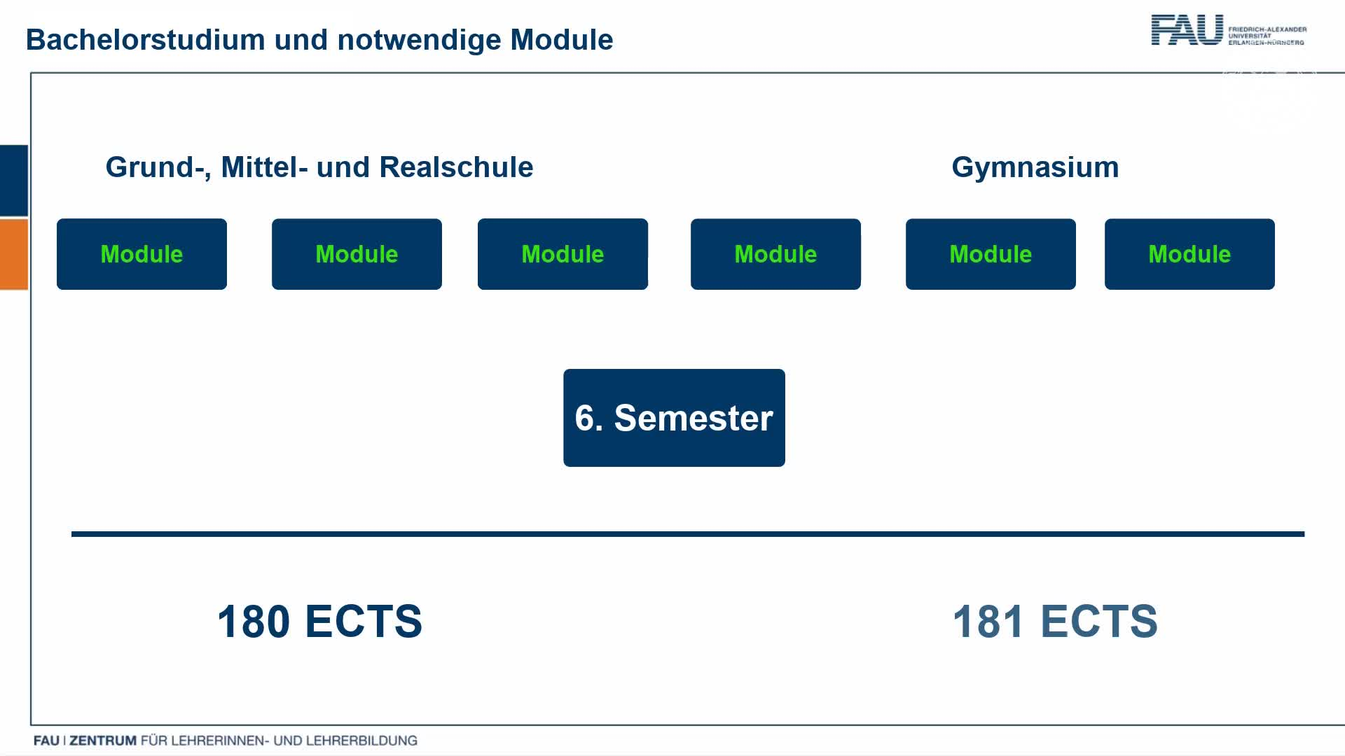 Lehramt | Gymnasium | Realschule | Bachelor | ZfL preview image